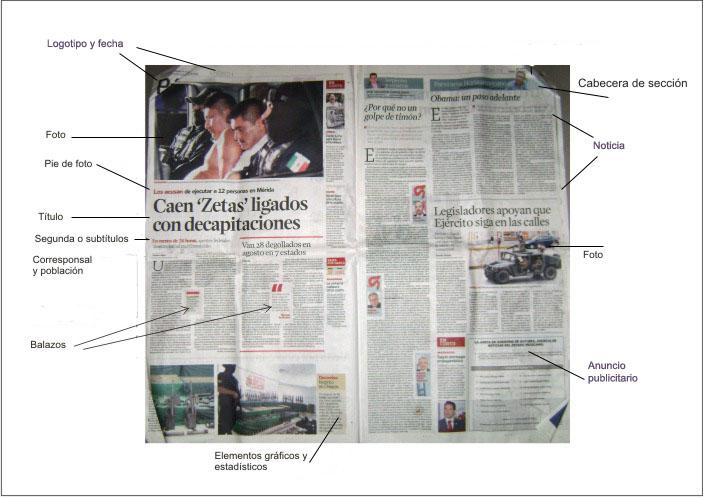 Las partes de un periódico