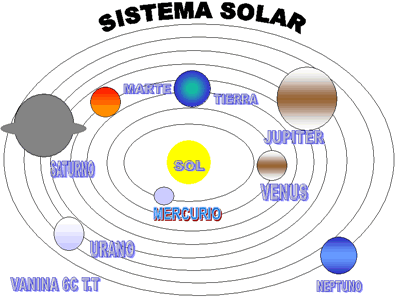 d9ace73be7aac8c5be43e6f7a07d0d35 El Sistema Solar para niños